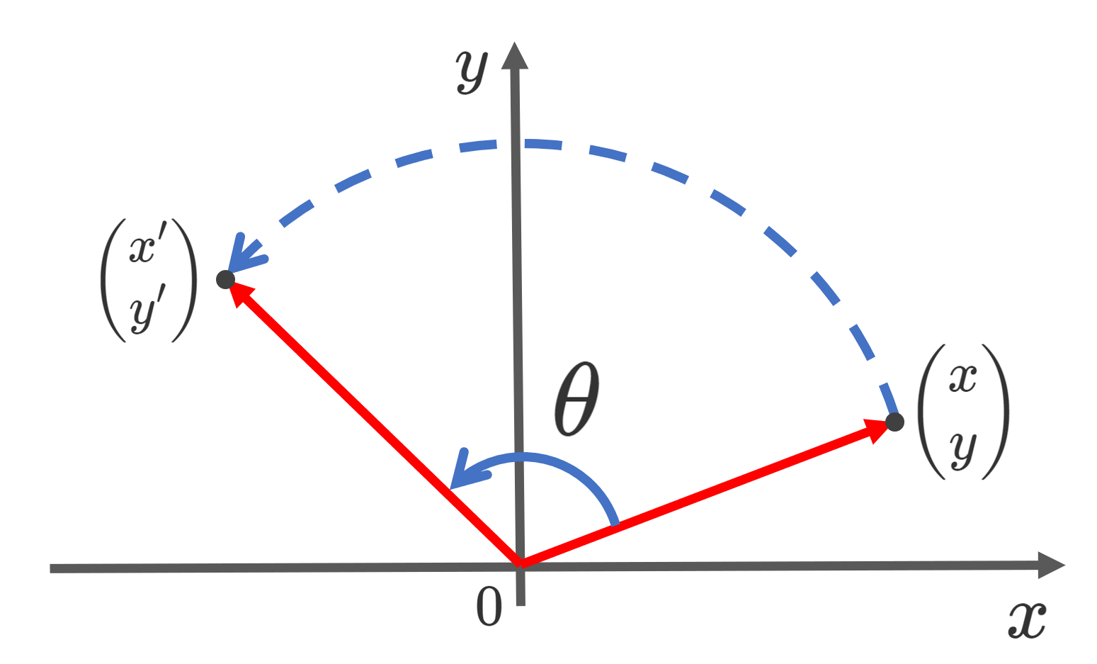回転行列とは~定義・求め方・性質~