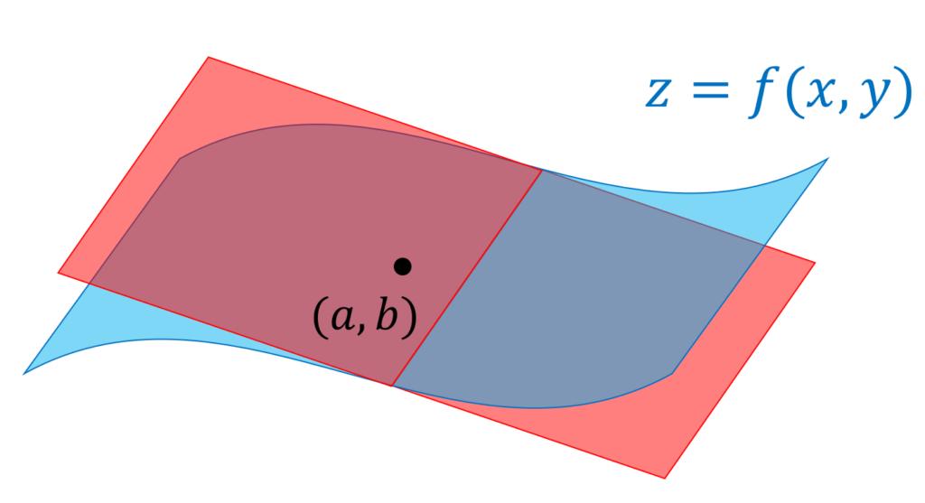 z=f(x,y)のグラフと(a,b)における接平面の図