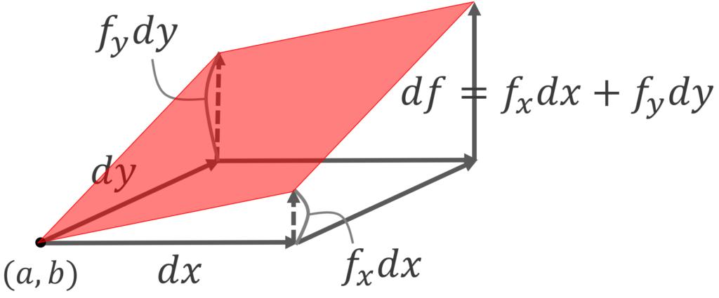 接平面の微小変化量dx,dyに対応するdfの図