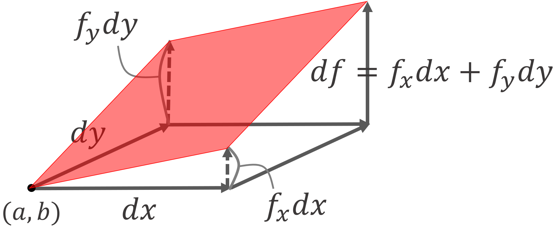 全微分の定義・性質・求め方を詳しく解説する~全微分可能性~