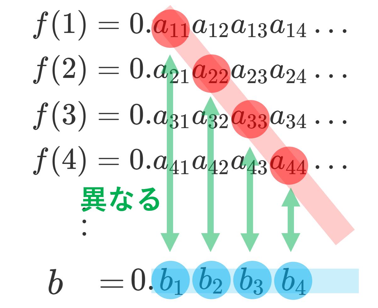 カントールの対角線論法とそれを用いた証明