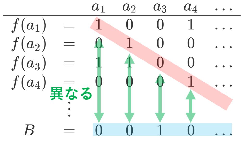 より一般の,カントールの対角線論法のイメージ