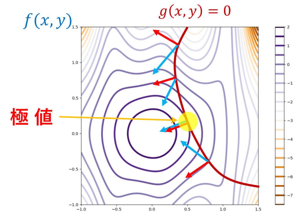 ラグランジュの未定乗数法において,等高線図のどこで極値に取るかのイメージ