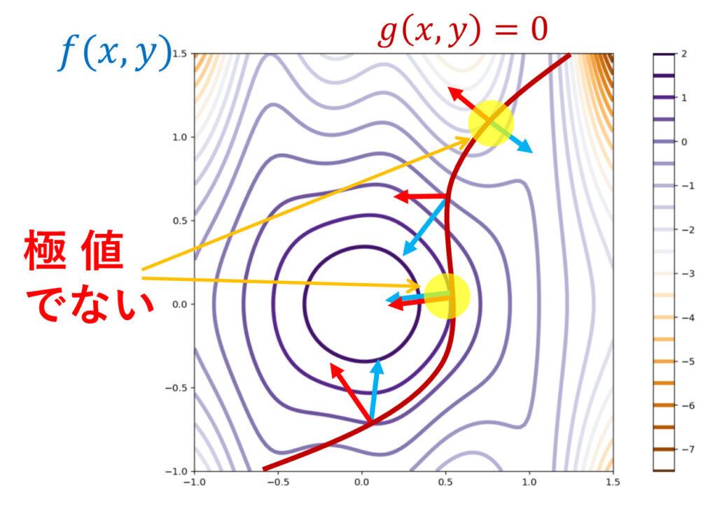 ラグランジュの未定乗数法において,極値の候補であるが極値でない例