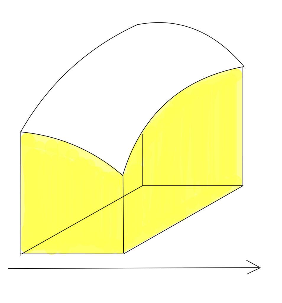 長方形領域を小さくすると,平面z=f(x,y)とxy平面で囲まれた部分の面積を表すようになる図