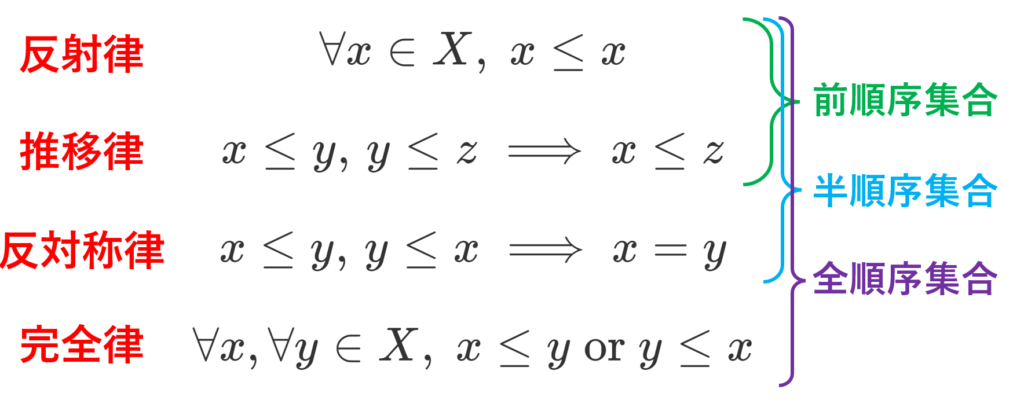 前順序集合,半順序集合,全順序集合の定義