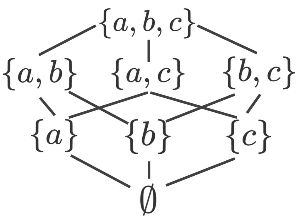 {a,b,c}における包含関係による半順序集合の例