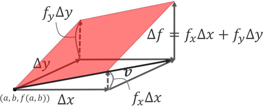 接平面の方程式のイメージ