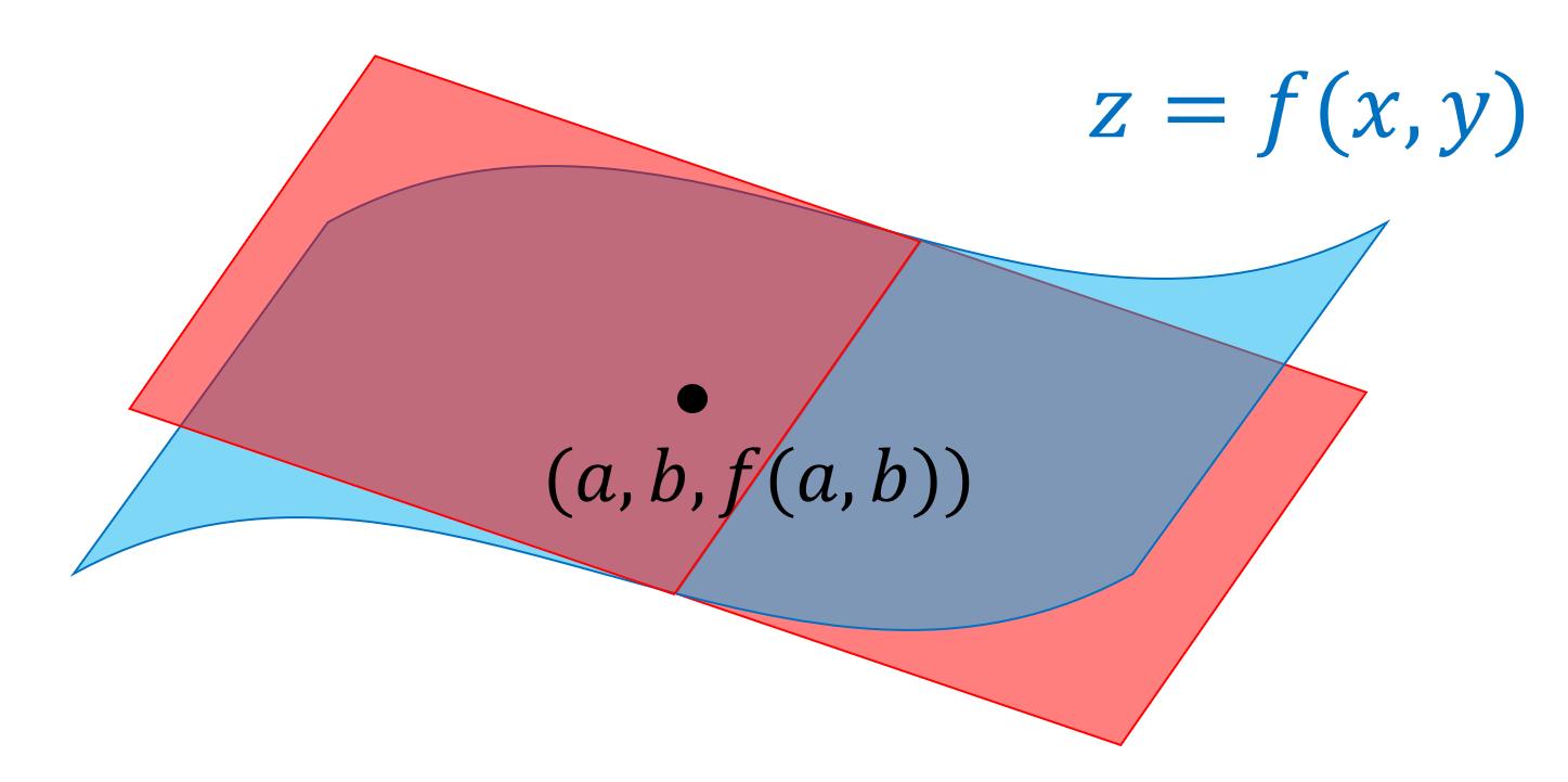 接平面の方程式とその導出証明