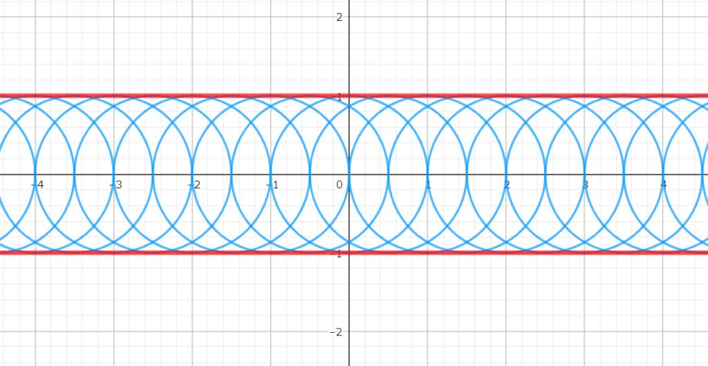 曲線族と包絡線の例