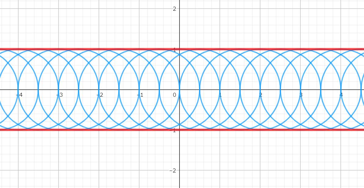 包絡線とは~定義と求め方と例題4つ~