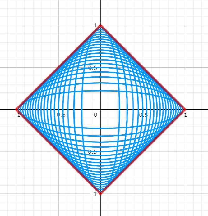例題1の包絡線の図