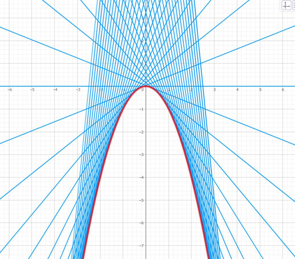 例題2の包絡線の図