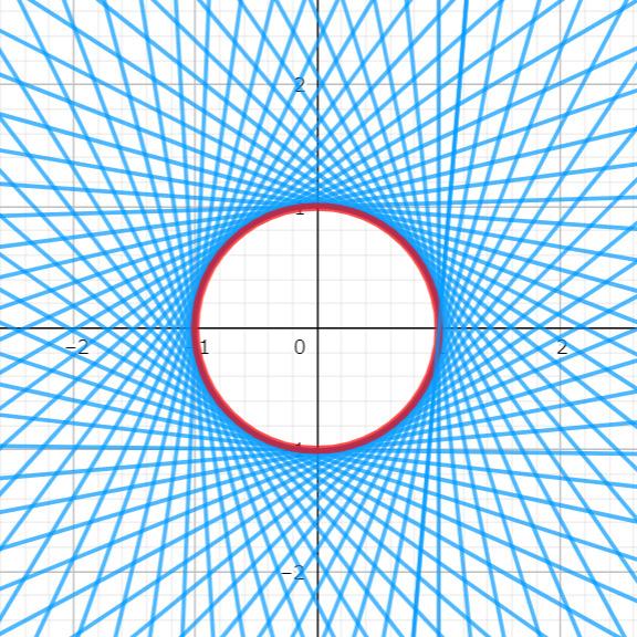 例題3の包絡線の図