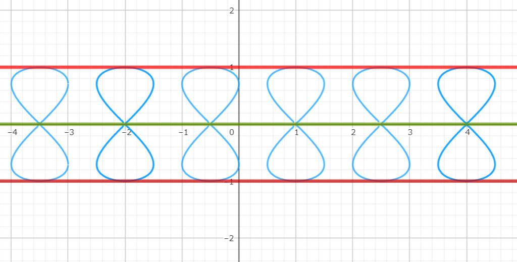 例題4の包絡線の図