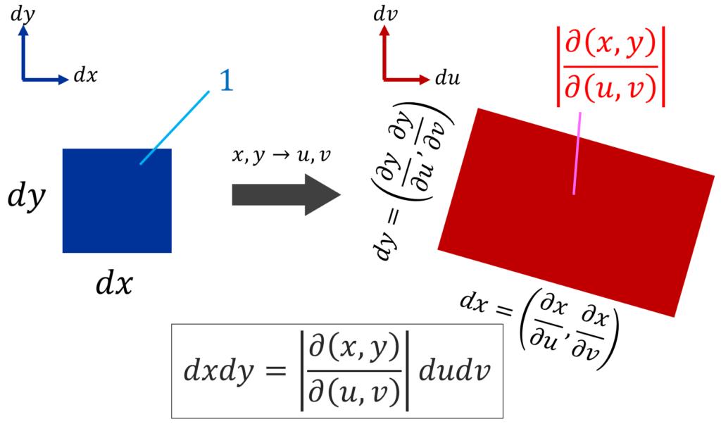 2重積分の変数変換によるスケール変換のイメージ図
