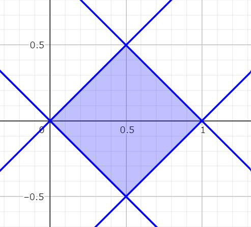 領域Dの図示
