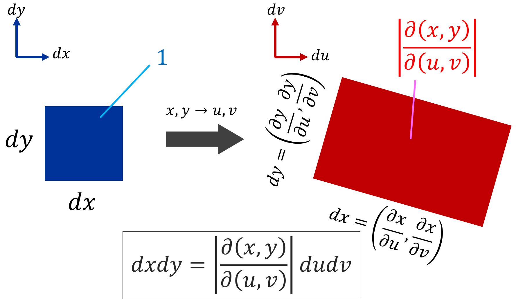 重積分の変数変換の方法とその例題