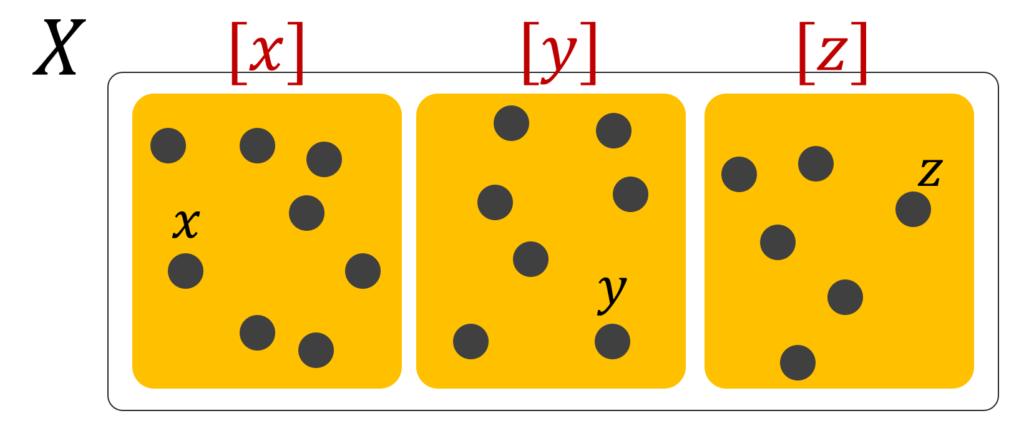 同値類のイメージ図