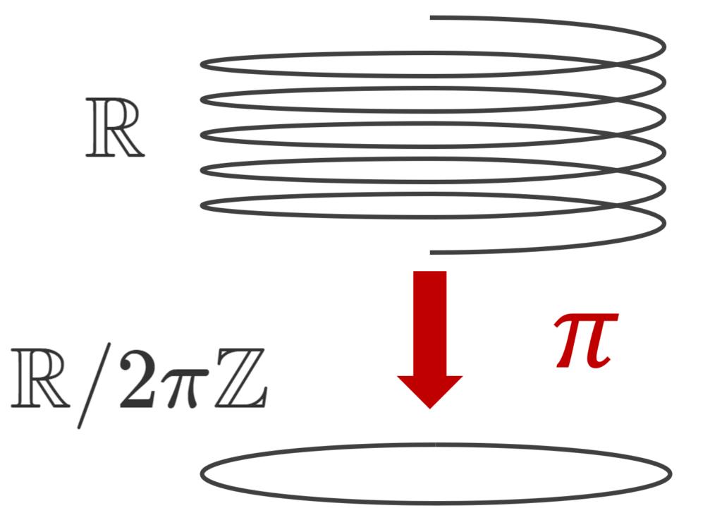 RとR/2πZ のイメージ図