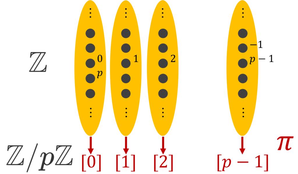ZとZ/pZのイメージ図